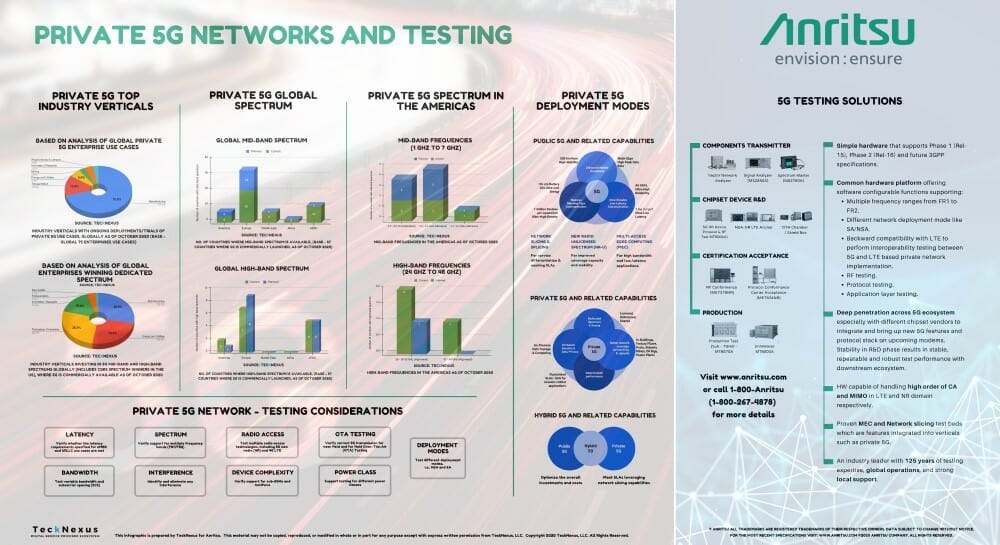 Private 5G Networks and Testing - TeckNexus Infographic